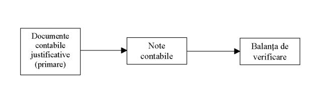 Pasi pentru intocmirea balantei de verificare