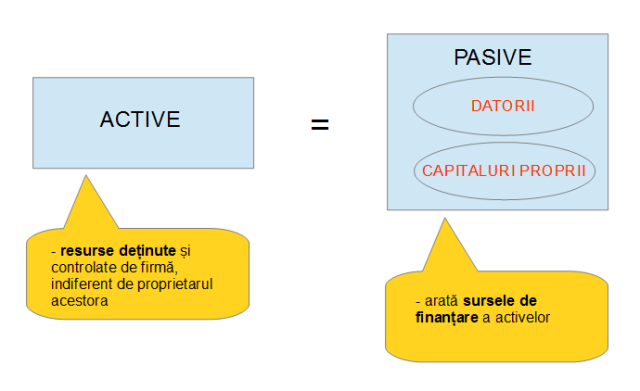 Active si pasive